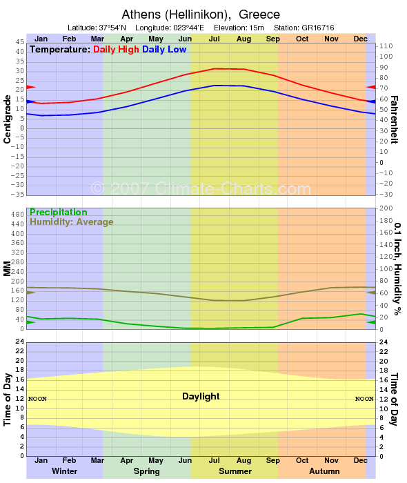Climate graph for Athens