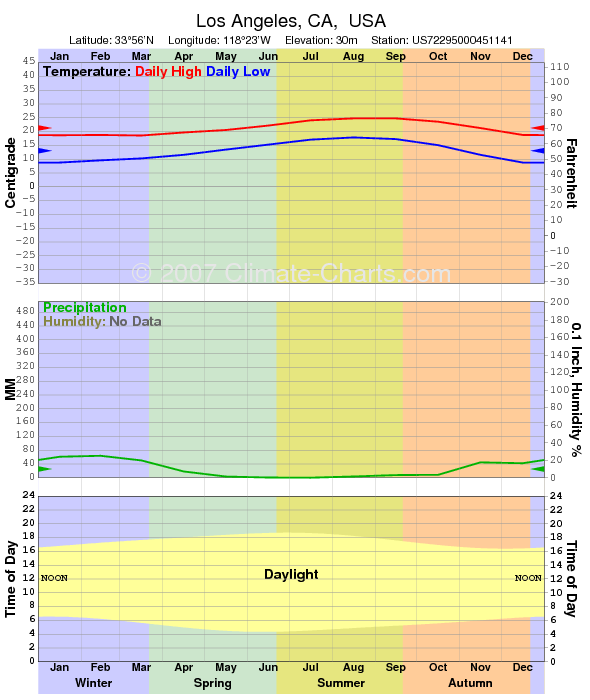 Climate graph for Los Angeles