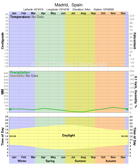 Climate graph for Madrid