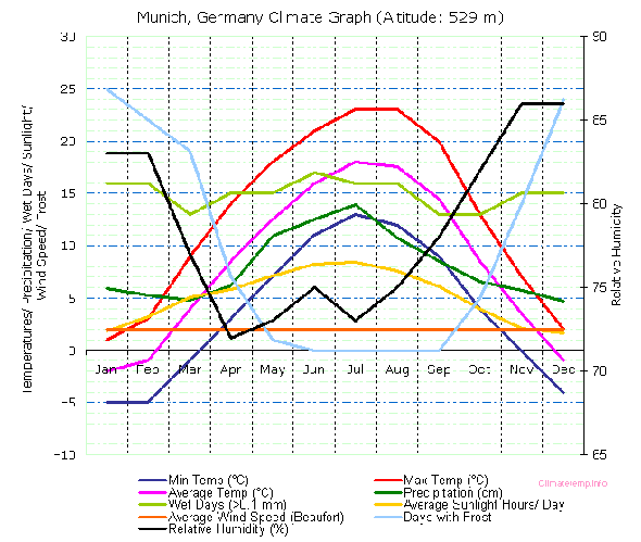 Climate graph for Munich