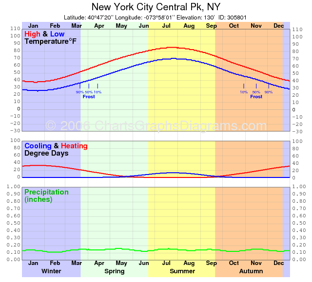 Climate graph for New York
