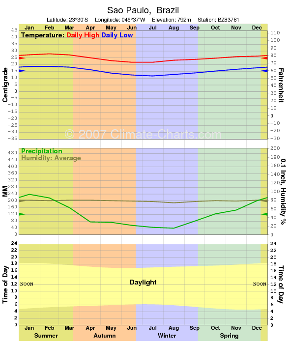 Climate graph for Sao Paulo